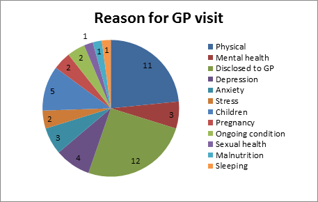 Pie chart reason for GP visit
